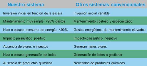 Cuadro de ventajas del uso de humedales para el tratamiento de aguas residuales